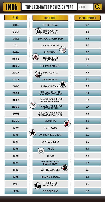 Dark Knight News IMDB Batman 2